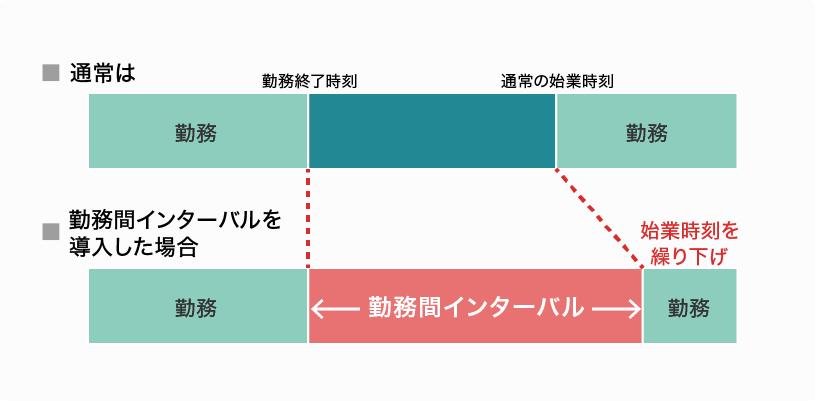 勤務間インターバル制度の図